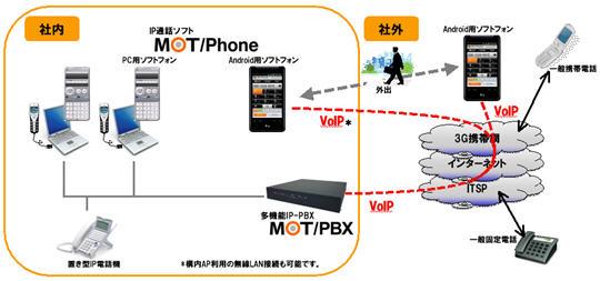 携帯電話の内線化
