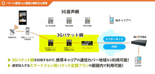 MOT/Phoneの特徴